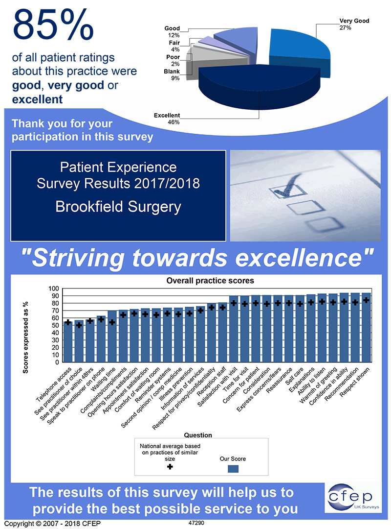 Patient Experience Survey Results 2017/2018